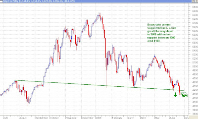 Nifty Daily Chart - Bears Take Control