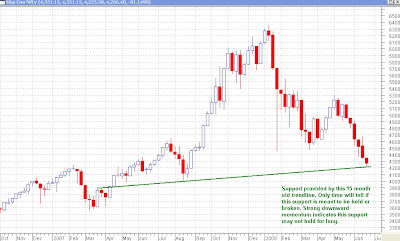 Nifty Weekly Chart - Will Support be Found Here?