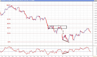 Nifty 30 minutes - Fibonacci Retracements