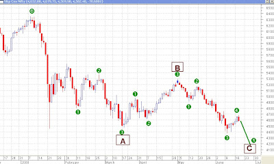 Nifty Daily Chart - Elliott Wave Counts