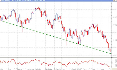 Dow Jones Daily Chart - Trendline and RSI