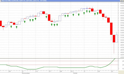 Nifty Daily Chart - Series of Dojis and ADX