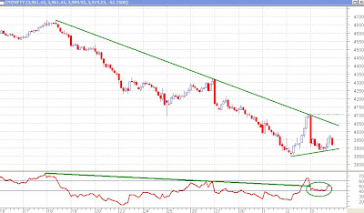 Nifty 30 minutes Chart - Trendlines