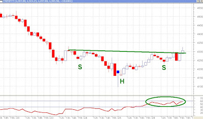 Nifty 30Minutes Chart - Bullish Head and Shoulders
