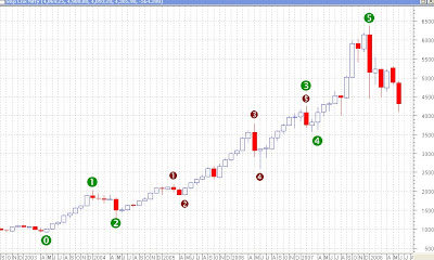 Nifty Monthly Chart - Elliott Wave Counts