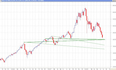 Nifty Weekly Chart - Possible Supports