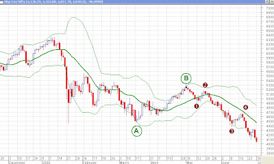 Nifty Daily Chart - Elliott Waves and Bollinger Bands