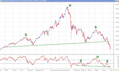 CNX Midcap 200 Index - Bearish Head and Shoulders Pattern