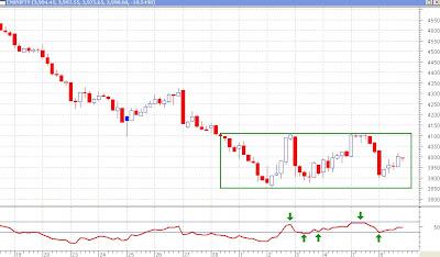 Nifty 60 Minutes Chart - Rangebound Markets