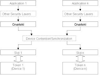 Java and Cryptographic Smartcards