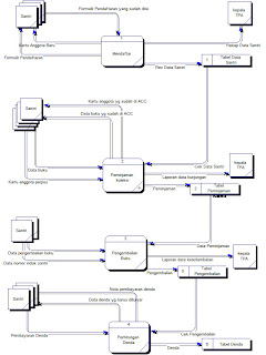 Data Flow Diagram Dfd Level 1, Data, Free Engine Image For