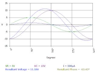 series RC circuit generated waveform