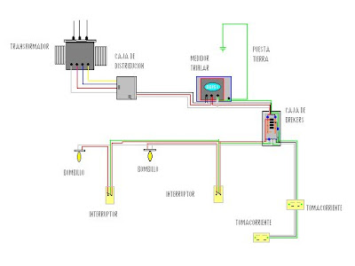 Electricidad instalaciones - Altura de un piso ...