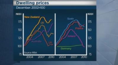 Graph 21-Dwelling Prices