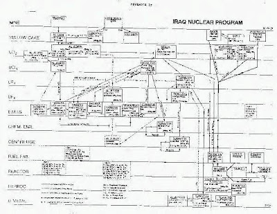 This is an actual flow chart proving old Saddy had the stuff..Perle and his personal Rabbi(Chertoff)sketch it out over a five course kosher meal with Wolf-a-witch and little Libby..who paid the tab/price..eventually