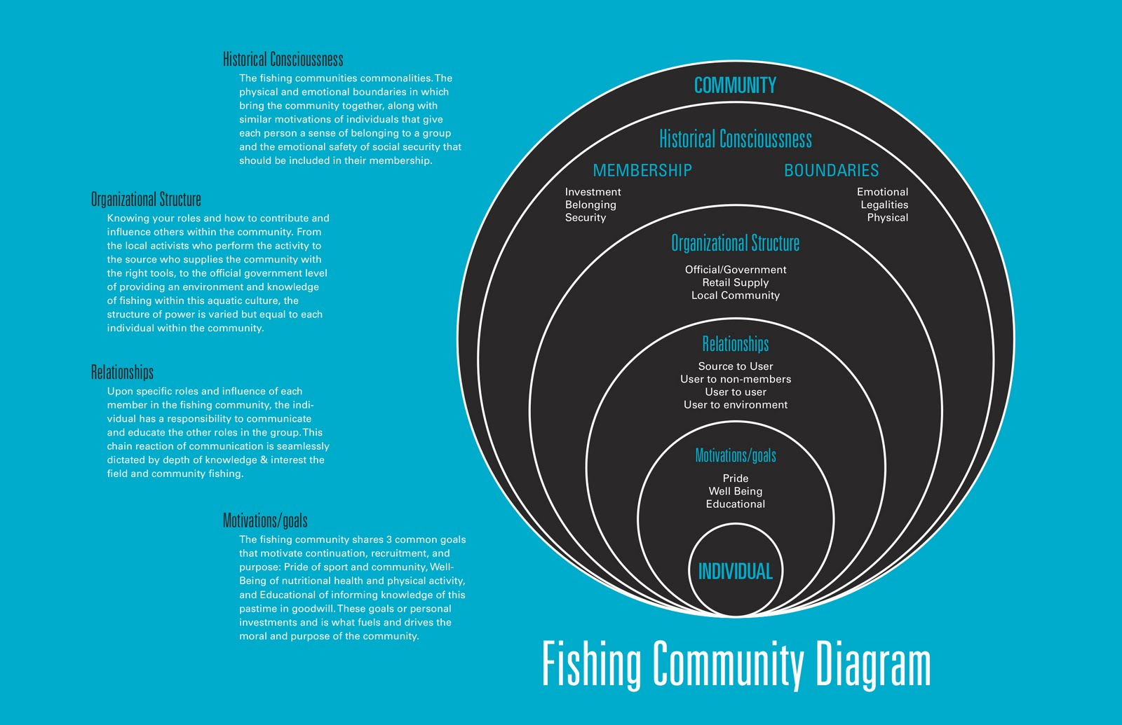 hight resolution of community diagram