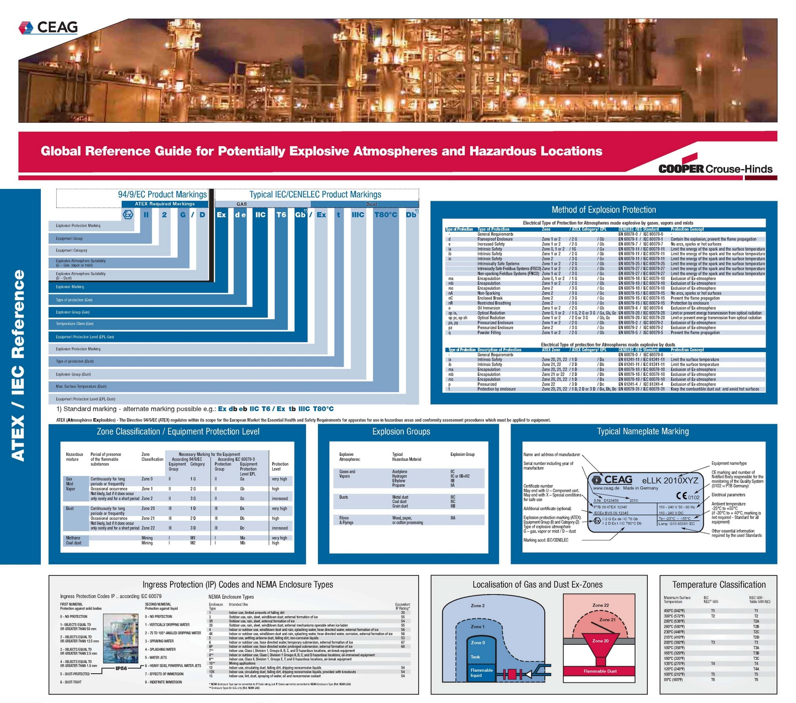 Atex iec full references also reference for explosive atmospheres and hazardous rh poweroilandgas