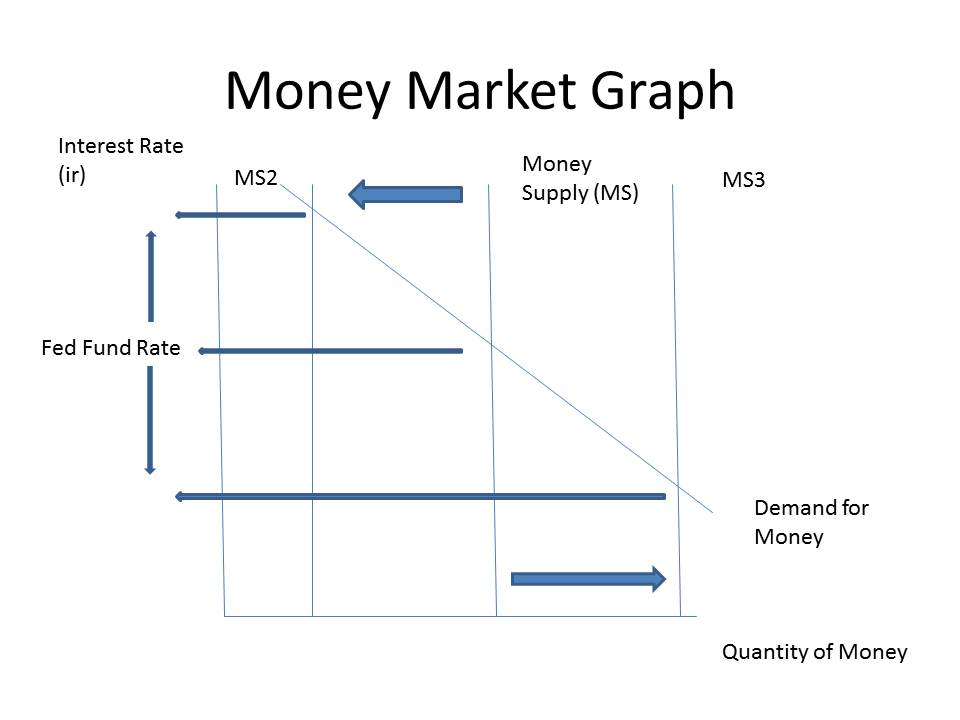 Image Gallery money market graph