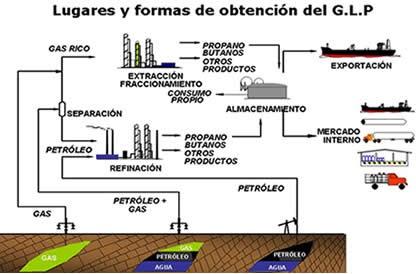 Ingenier Gas Licuado De Petr Leo