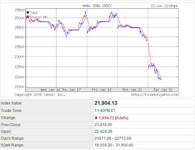 High Probability Trade: Stock Market Crash of 2008 January