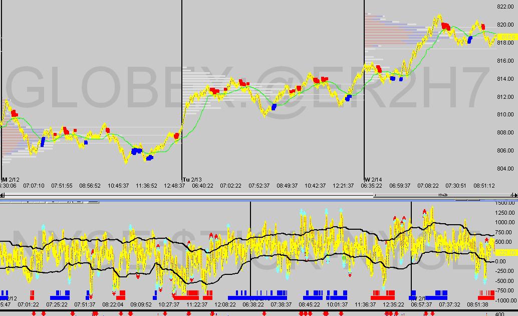 Pti forex indicator
