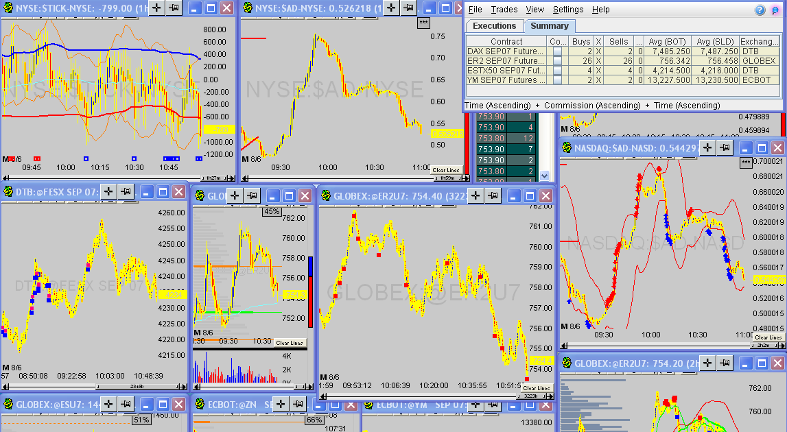 First hour trading system