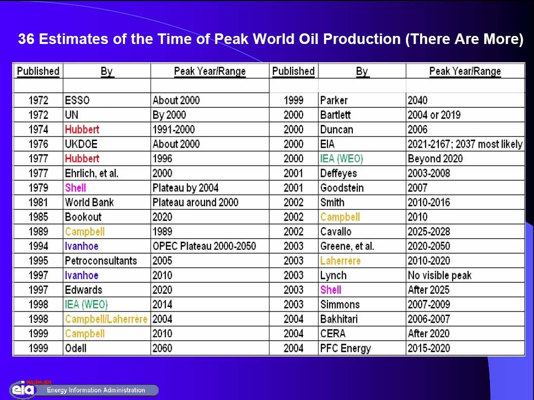 [Peak+Oil-05-723448.jpg]
