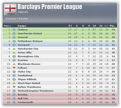 2? liga inglesa