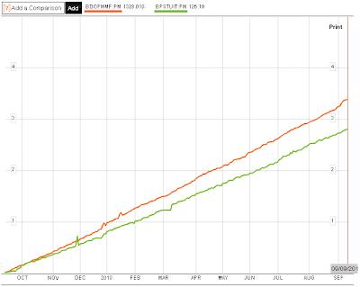 Investor Juan: UITF Head-to-Head: BDO vs. BPI