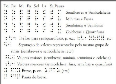 Trecho do Manual Internacional de Musicografia Braille