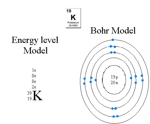 Chemistry in Perspective.: (NR) Oct. 19, 2010: Bohr Diagram