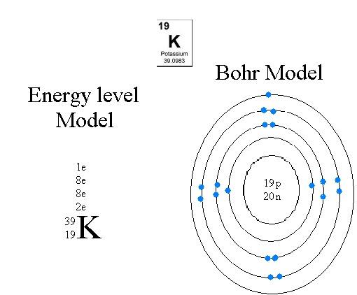 (nr) oct  19, 2010: bohr diagram