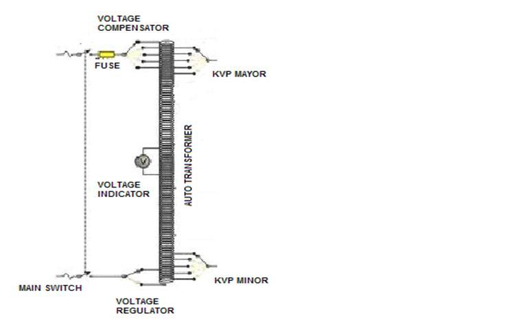 blok diagram pesawat sinar x