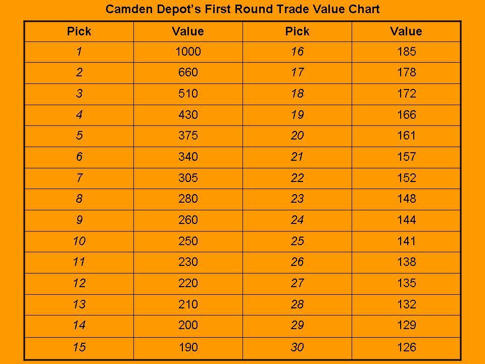 Camden Depot MLB Draft Value Trade Chart - pick chart