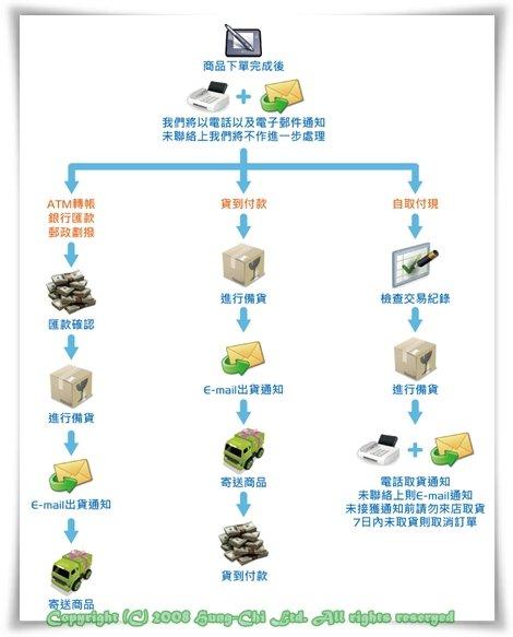 購物流程圖