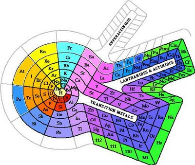 Nombres de los elementos qumicos entra info taringa el nombre proviene del griego hydro y genos formador de agua este nombre fue propuesto por el qumico urtaz Choice Image