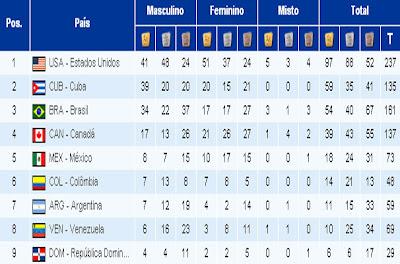 Colombia es mejor en deportes que Argentina