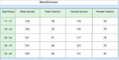 Angila: Unit 2 Lab #1 Blood Pressure