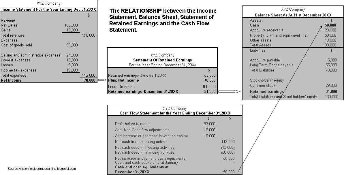 balance sheet and cash flow statement relationship