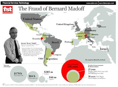 Bernard Madoff Fast Facts