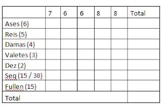 Tabela de pontos poker de dados