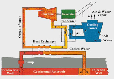 Interesting energy facts: Geothermal energy - Use and ...