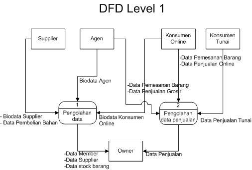 Welcome to DiRa's Blog: Sistem Informasi Penjualan - Data ...