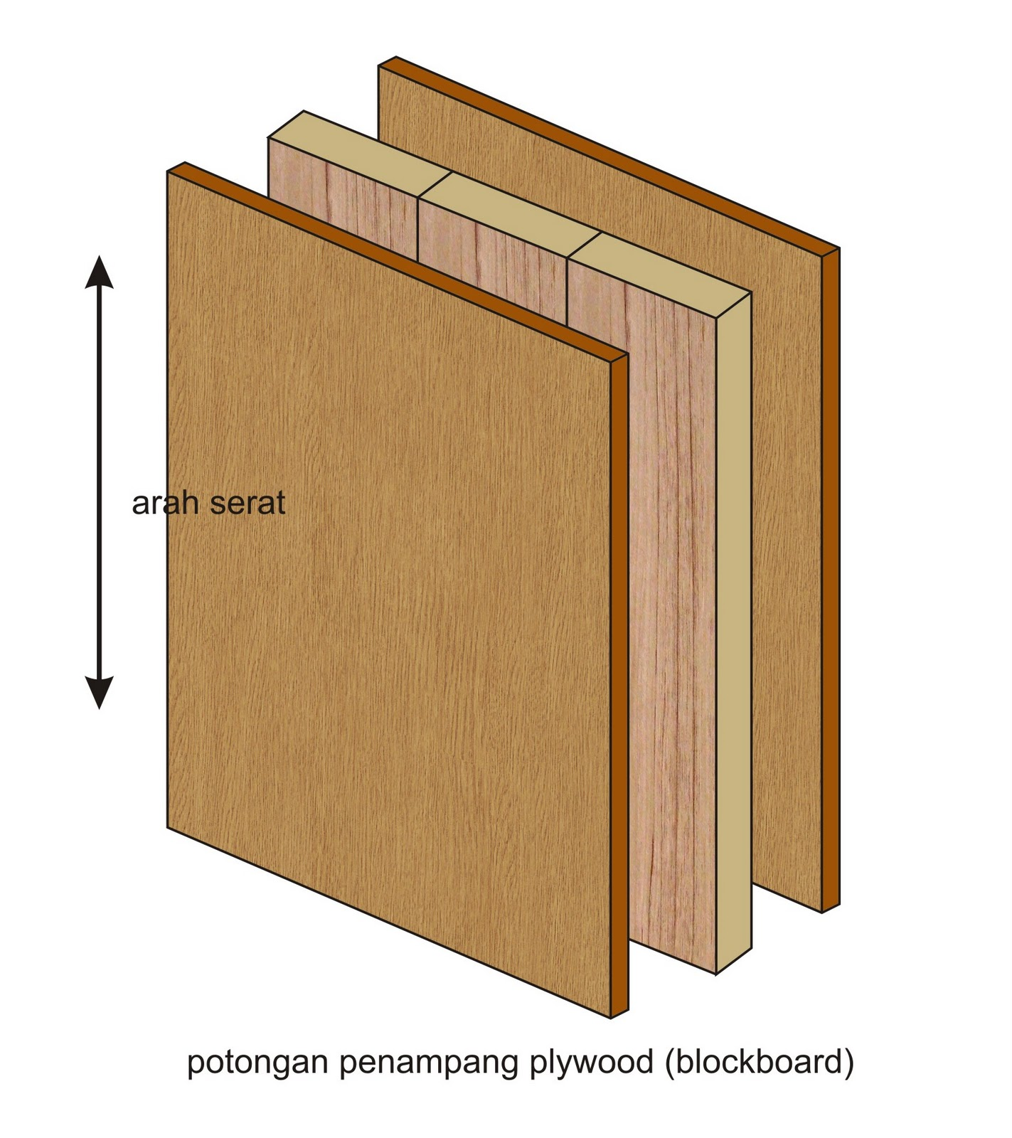 Ukuran Blockboard Membuat Furniture Part 1 Sisi Lain Desainer