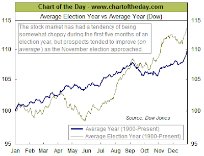 Dow Jones Industrial Average Election Year Average Return