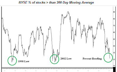NYSE % stocks above 200 day moving average January 17, 2008