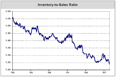 inventory to sales ratio January 2008