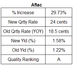 Aflac dividend analysis table February 2, 2008