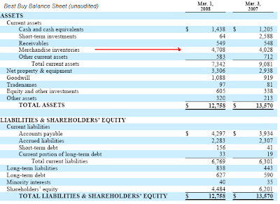 Best Buy balance sheet March 2008