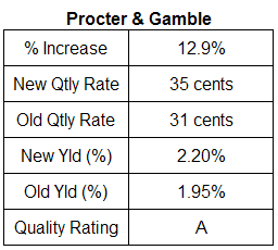 Procter & Gamble dividend analysis table